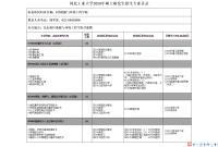 2020年河北工业大学能源与工程学院专业目录.png