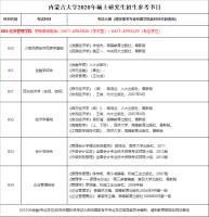 2020年内蒙古大学经济管理学院考研参考书目.png