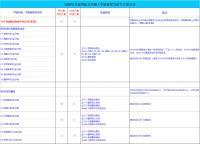 2020年北京科技大学外国语学院考研专业目录.png