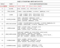 2020年内蒙古大学公共管理学院考研参考书目.png