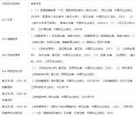 2020年南京农业大学0905Z2 动物生物工程考研参考书目.png